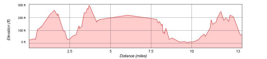 sf-rnr-elevation